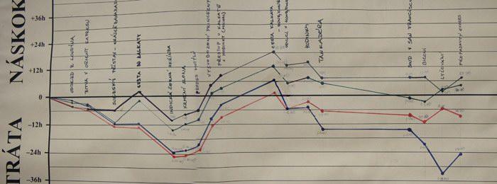 Graf ztráty a náskoku - detail